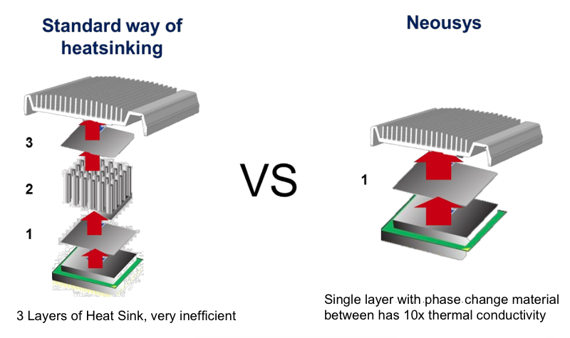 graphic shows standard way of heat sinking vs Neosys single layer design