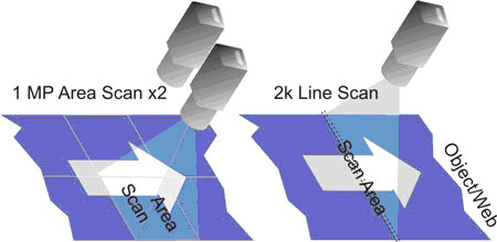 diagram showing how line scan works