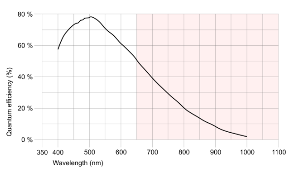 image illustrates the quantum efficiency curve of the Sony Pregius IMX174 sensor