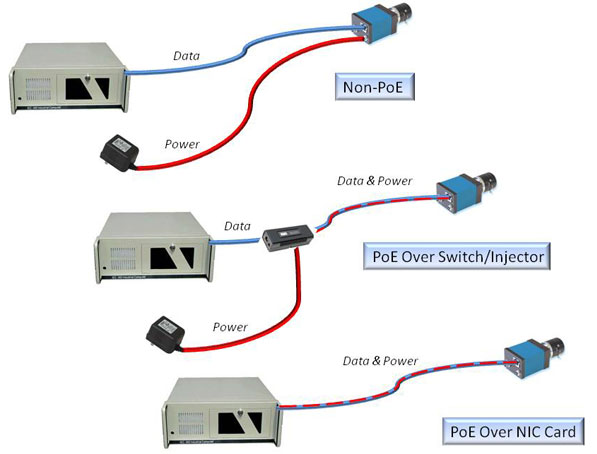 power over ethernet poe what is poe cameras poe how to power a poe camera diagram