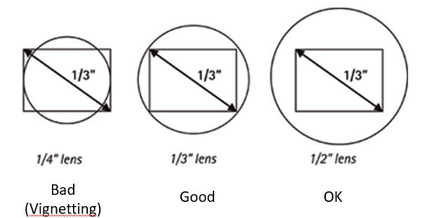 Lens optical format vs sensor size