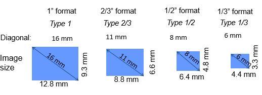 Lens Optical format