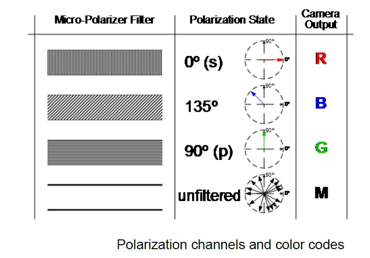 line scan camera Polarization angles
