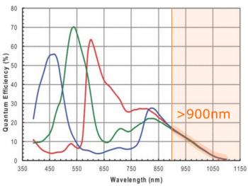 AR1820HS Spectrum