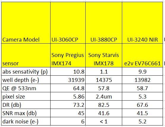 image sensor comparison