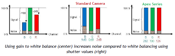 3ccd vs Bayer dynamic range