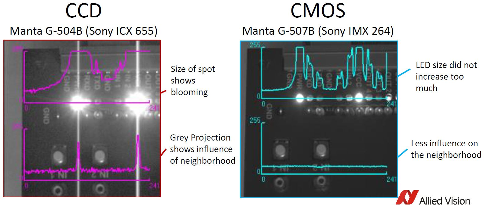 ccd vs cmos artifacts