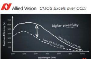 CCD vs CMOS