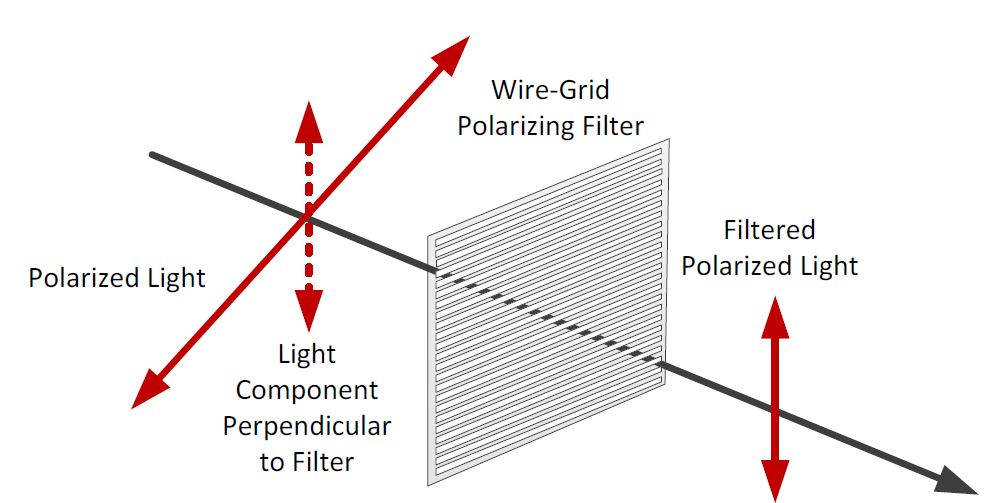 polarization filter