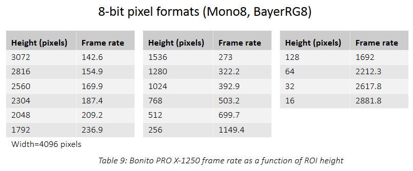 Bonito Pro frame rates