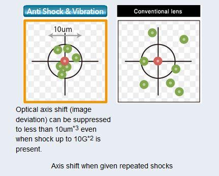 FUJI anti-vibration